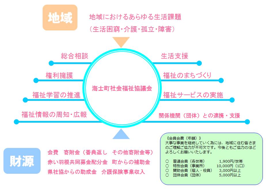 しくみと財源.jpg